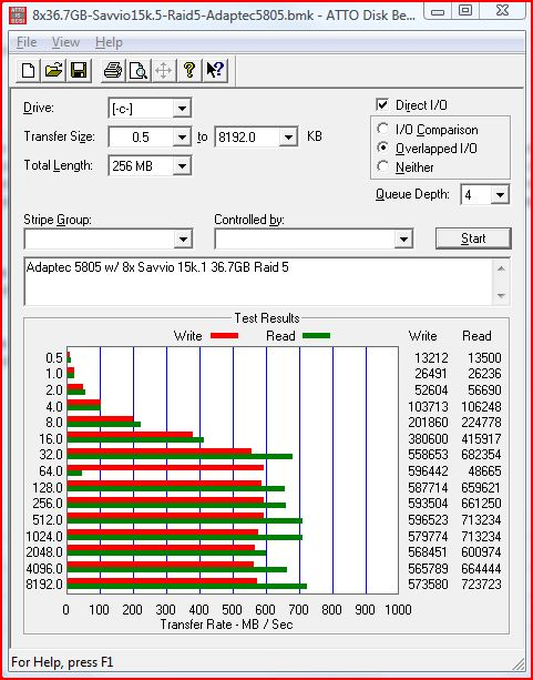 "8 15k RPM 2.5"" Seagate Savvio 36.7GB Drives in Raid 5 on Adaptec 5805"