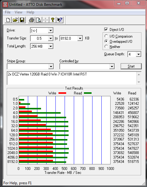 2x OCZ Vertex 120GB in Raid 0 Firmware v1.5 Atto Benchmark Intel RST