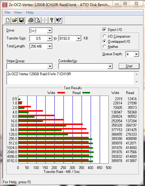 2x OCZ Vertex 120GB in Raid 0 Firmware v1.5 Atto Benchmark