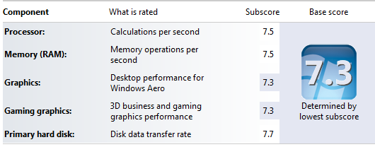 Intel Core i7 920 Windows Experience Index