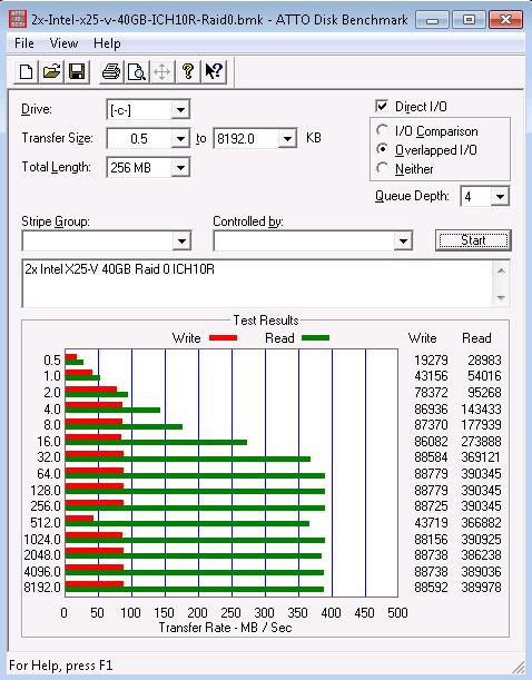 Intel X25-V 40GB SSD RAID 0 Benchmarks: ATTO
