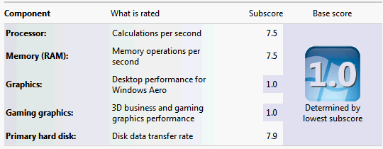 Intel Xeon X3460 Windows Experience Index (WEI) CPU Score