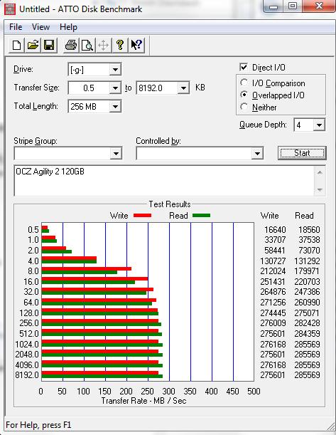 OCZ Agility 2 120GB ATTO Benchmark Results