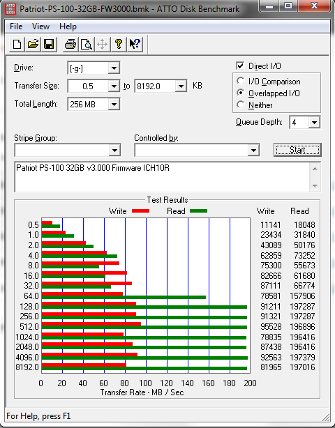 Patriot PS-100 32GB ATTO benchmark with firmware v3.000