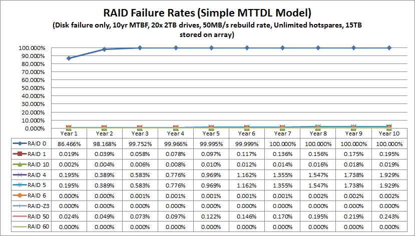 RAID Failure by RAID level using 10 year MTBF 100% Power On