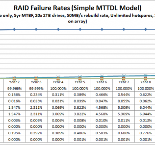 RAID Failure by RAID level using 5 year MTBF 100% Power On