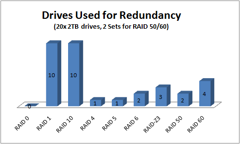 Drives Used for Redundancy by RAID Level