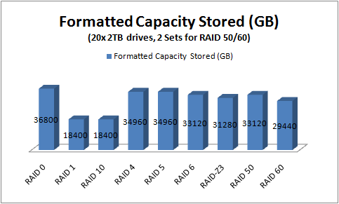 RAID Level Capacity