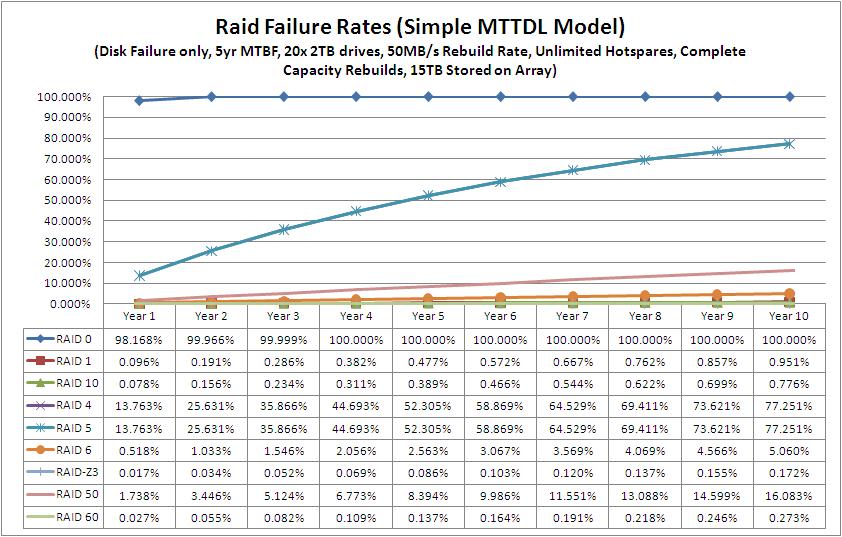Zfs raid z vs raid 10 which is better the Zfs raid calculator