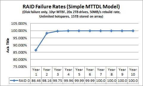 Simple MTTDL for RAID 0