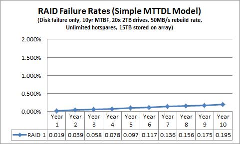 Simple MTTDL RAID 1