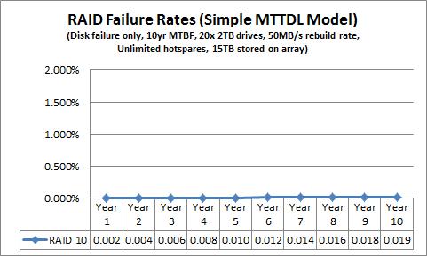 Simple MTTDL RAID 10
