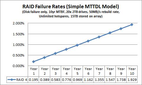 Simple MTTDL RAID 4