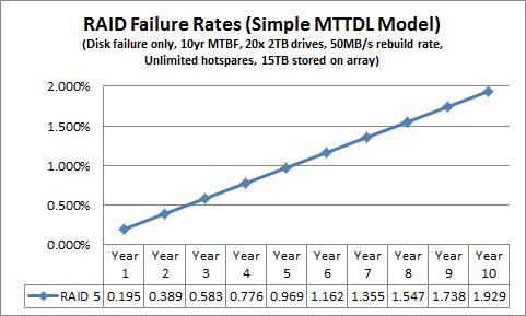 Simple MTTDL RAID 5