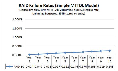 Simple MTTDL RAID 50