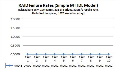 Simple MTTDL RAID 6