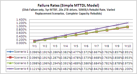 MTTR RAID 10 All 4 Scenarios