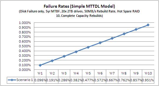 MTTR RAID 10 Hot Spare Scenario 1