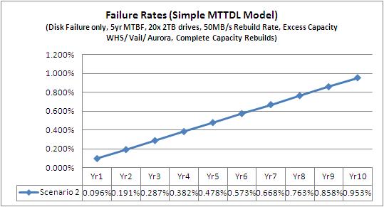 MTTR RAID 10 Excess Capacity Scenario 2 WHS Vail Aurora