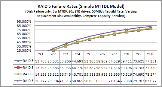 MTTR RAID 4 and RAID 5 (same graph) All 4 Scenarios