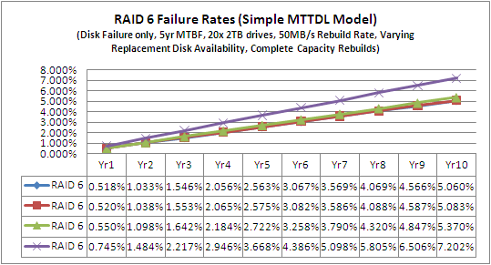 MTTR RAID 6 All 4 Scenarios