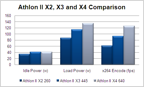Athlon II X2 260 Athlon X3 445 Athlon II X4 640 Comparison