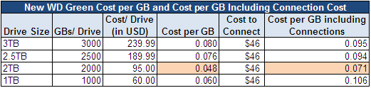 Cost Per GB Including Connection Costs
