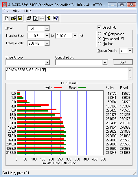 ADATA S599 64GB ATTO Benchmark