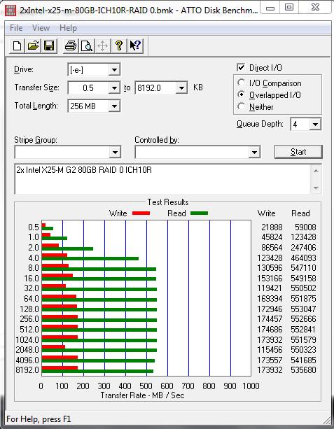 ICH10R RAID 0 2x Intel X25-M G2 80GB ATTO Benchmark