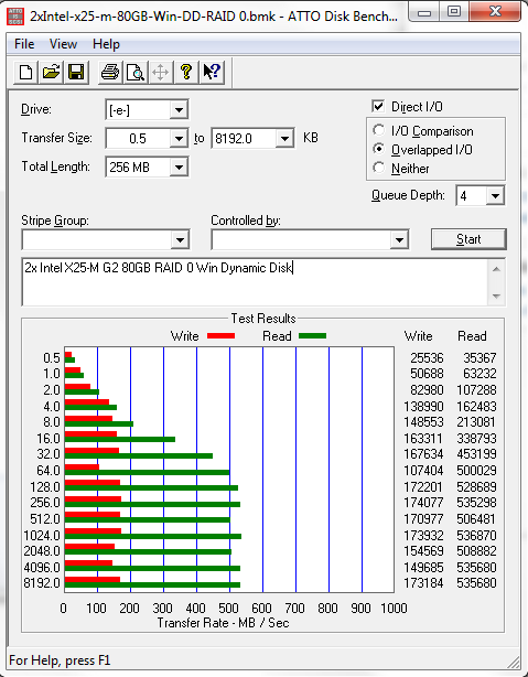 Windows Dynamic Disk RAID 0 2x Intel X25-M G2 80GB ATTO Benchmark