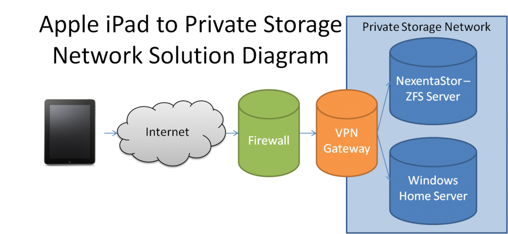 Solution Diagram for NAS and iPad Integration over VPN