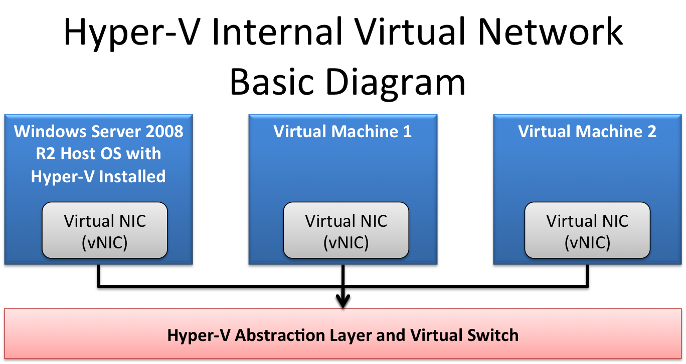 virtual network The azure virtual network allows vpn access to azure, as well as creating subnets for deploying services in azure.