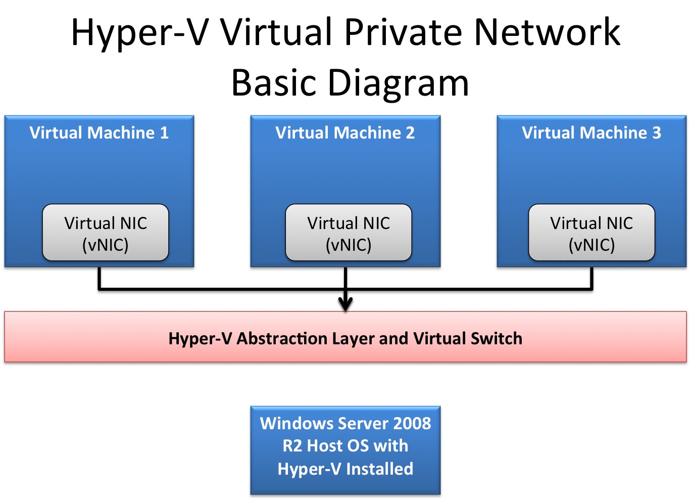 Hyper-V Virtual Private Network - ServeTheHome