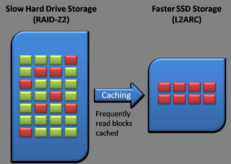 Block Level Caching