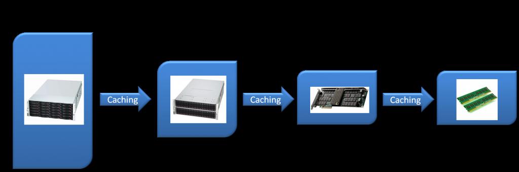 Enterprise Storage PAM Example