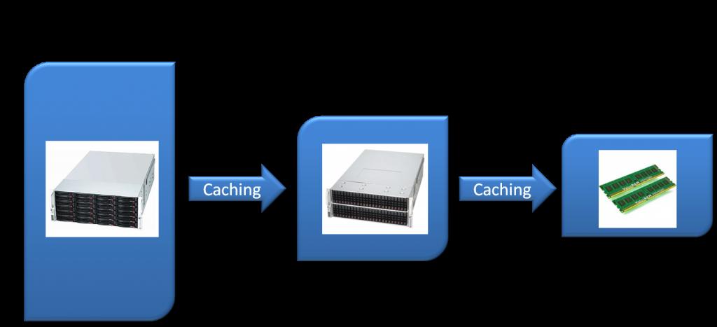 Enterprise Storage Simple Example