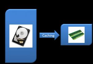Hard Drives and RAM