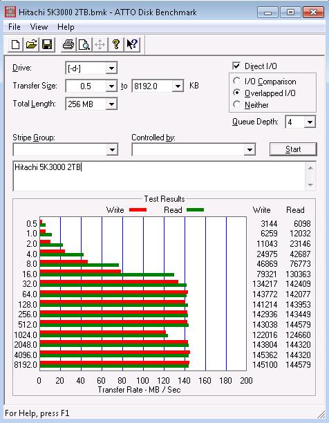 Hitachi 5K3000 2TB ATTO