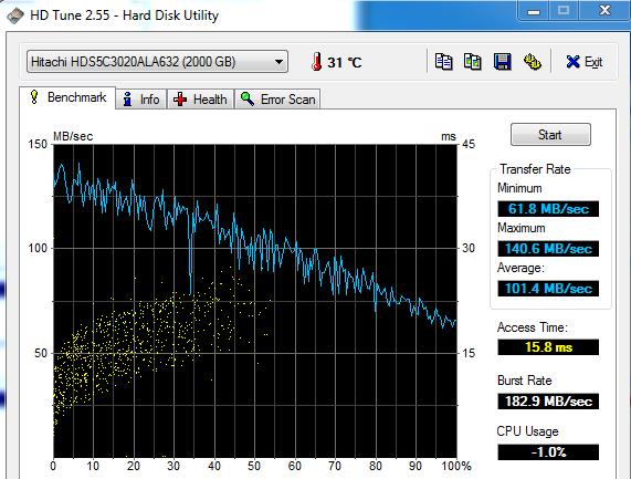 Hitachi 5K3000 2TB HDTune