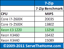 Intel Xeon E3-1220 7-Zip CPU Comparison