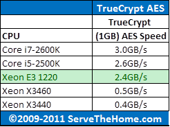 Intel Xeon E3-1220 TrueCrypt CPU Comparison