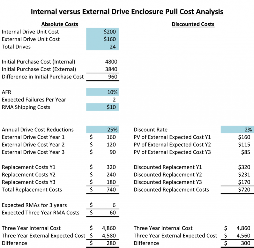 Internal v External 3yr Costs Very Conservative