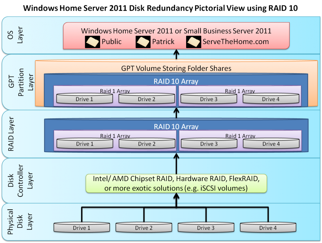 Windows Home Server 2011 and Small Business Server 2011 using GPT and RAID 10