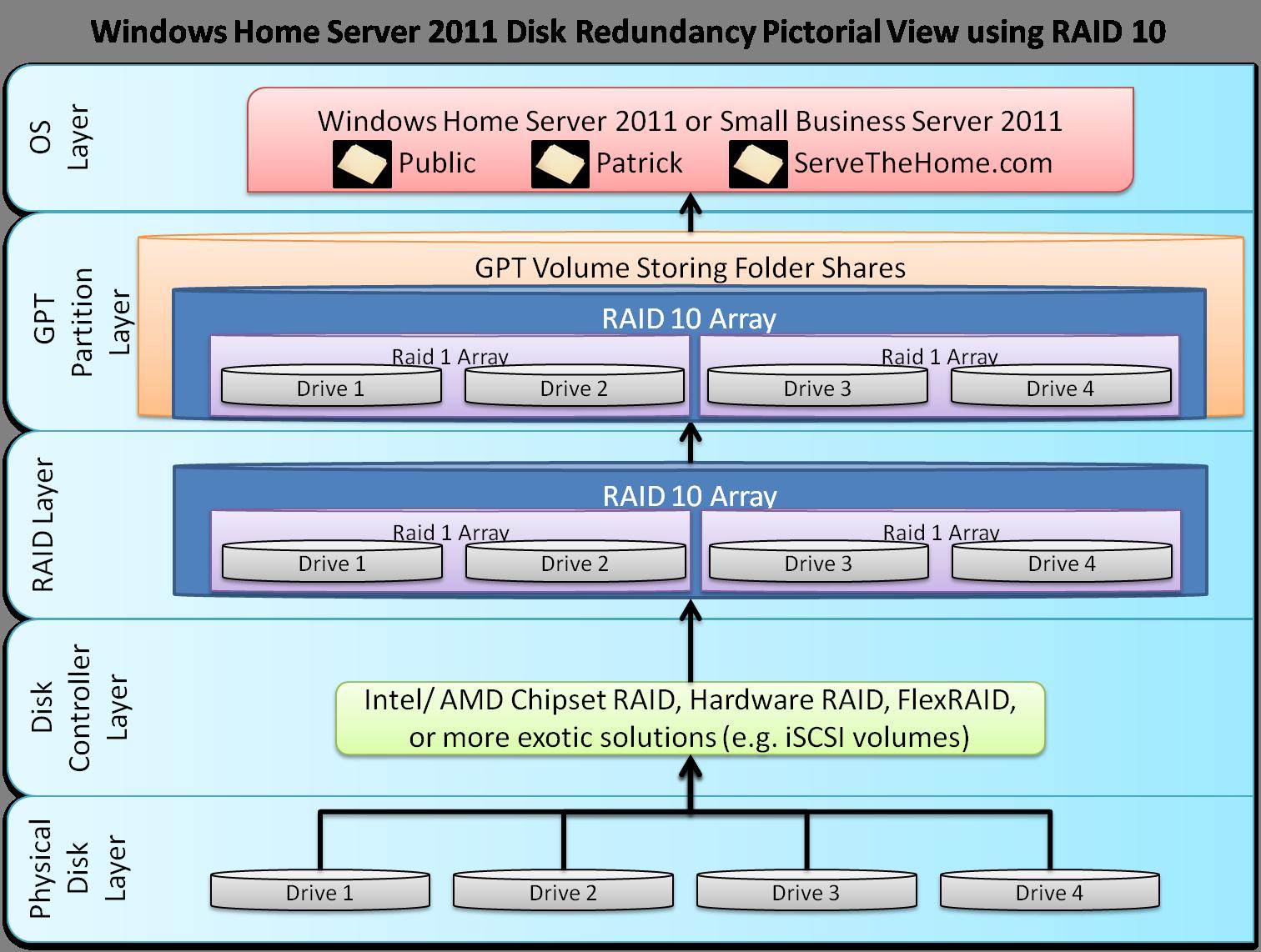 windows small business  server 2011
