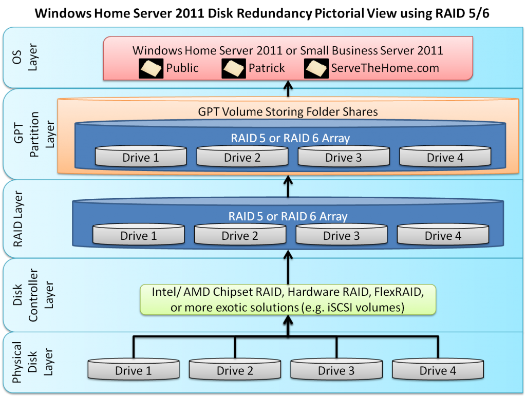 Windows Home Server 2011 and Small Business Server 2011 using GPT and RAID 5 or 6