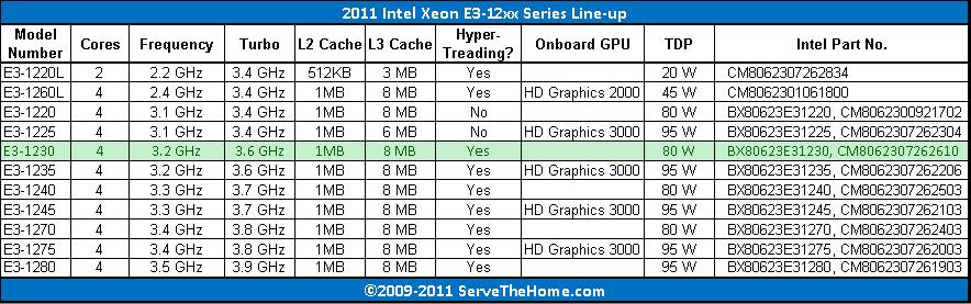 2011 Intel Xeon E3-1200 Series Lineup