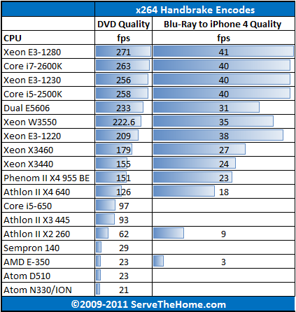 AMD E-350 Handbrake CPU Comparison - ServeTheHome