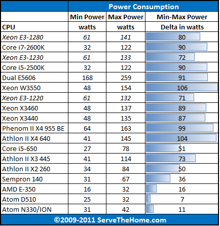 AMD E-350 Power Consumption CPU Comparison