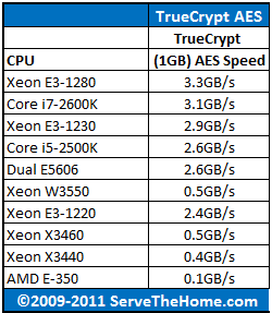 AMD E-350 TrueCrypt CPU Comparison