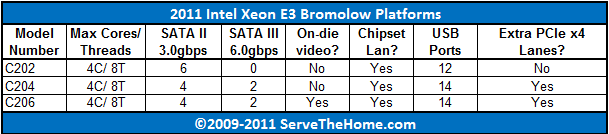 Bromolow Platforms Comparison